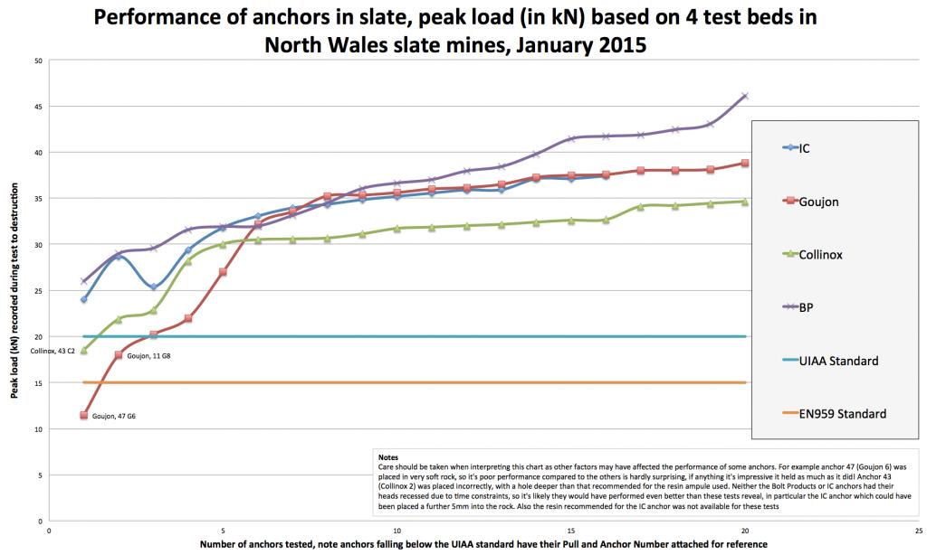 AnchorsInSlateJan15_Chart